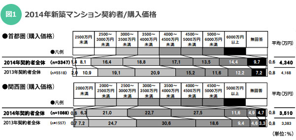 【図1】2014年新築マンション契約者/購入価格 出典:リクルート住まいカンパニー