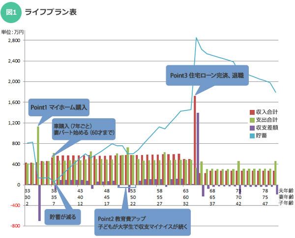 【図1】ライフプラン表(作成:杉田ゆみか)