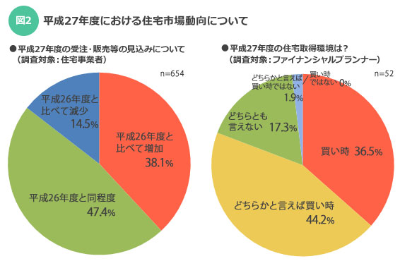 【図2】住宅金融支援機構 「平成27年度における住宅市場動向について」より抜粋