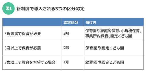 【図1】新制度で導入される3つの区分認定(出典:内閣府子ども子育て支援新制度)