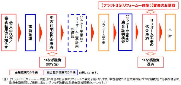 【画像2】【フラット35(リフォーム一体型)】手続きの流れ(マンションの場合)(出典:住宅金融支援機構サイトより転載)