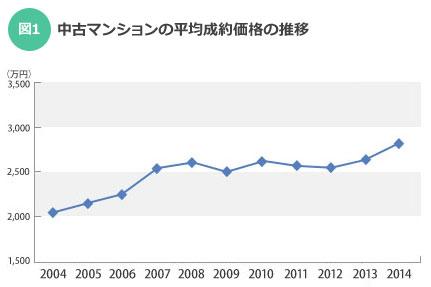 【図1】中古マンションの平均成約価格の推移(出典:東日本レインズ「首都圏不動産流通市場の動向(2014年度)」)