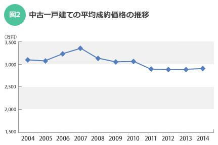 【図2】中古一戸建ての平均成約価格の推移(出典:東日本レインズ「首都圏不動産流通市場の動向(2014年度)」)