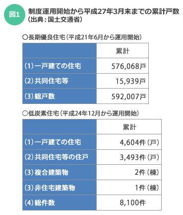 【図1】制度運用開始から平成27年3月末までの累計戸数(出典:国土交通省)