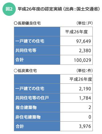 【図2】平成26年度の認定実績(出典:国土交通省)