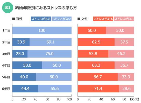 【図1】女性は結婚年数が経過するにつれてストレスが多くなることが明らかに…。世の夫の皆さんは、妻にはケア&フォローを。(画像提供:SUUMOジャーナル編集部)