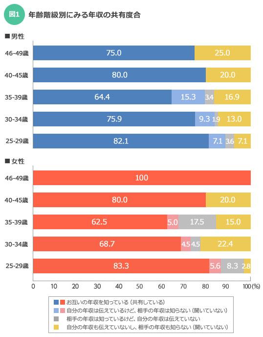 【図1】特に30-34歳の女性には、年収を「聞かぬ・伝えぬ」派が多いようだ。(画像提供:SUUMOジャーナル編集部)
