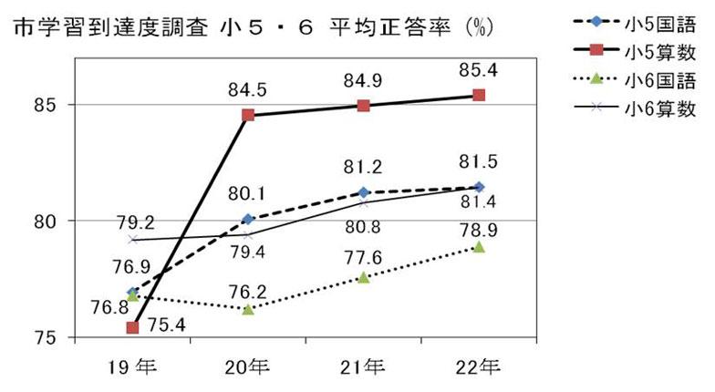 【図1】三鷹市の小学校5・6年生の平均正答率(画像提供:三鷹市教育委員会)