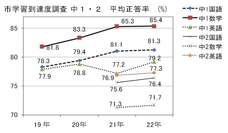 【図2】三鷹市の中学校1・2年生の平均正答率(画像提供:三鷹市教育委員会)