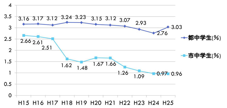 【図3】中学生の不登校率(画像提供:三鷹市教育委員会)
