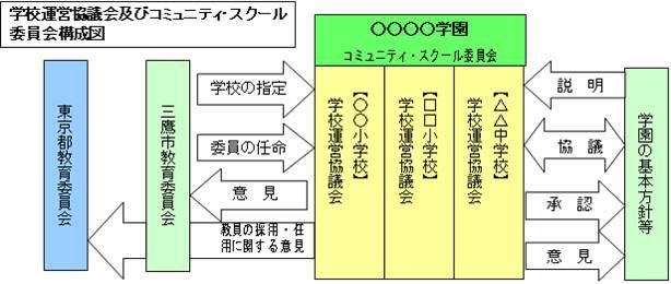 【図4】コミュニティ・スクール委員会を中核として小中一体運営を行う(画像提供:三鷹市教育委員会)