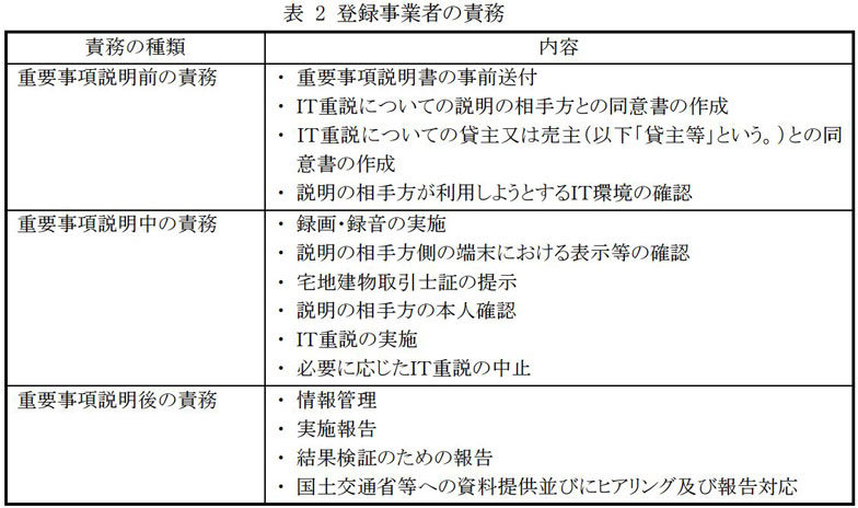 【図1】「ITを活用した重要事項説明に係る社会実験のためのガイドライン」から登録事業者の責務について(出典:国土交通省)