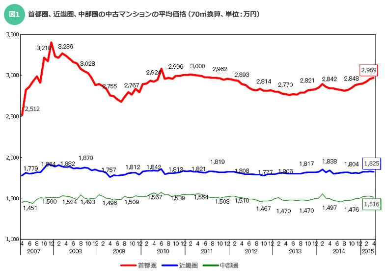 【画像1】首都圏、近畿圏、中部圏の中古マンションの平均価格(70m2換算、単位:万円)