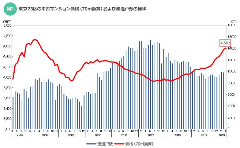 【画像2】東京23区の中古マンション価格(70m2換算)および流通戸数の推移