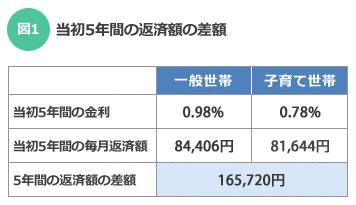 【図1】当初5年間の返済額の差額