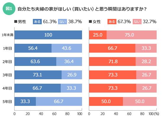 【図1】買いたいと思う瞬間は、男性よりも女性の方が6%ほど多くなっている。