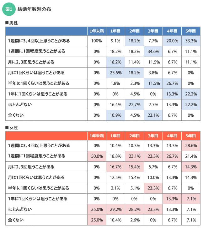 【図1】ちなみに、1年未満の男性回答者は1人だったため、今回は参考外とする(SUUMOジャーナル)