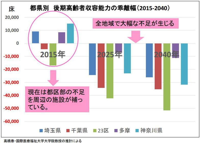 【画像】東京圏の後期高齢者収容能力(出典:日本創生会議「東京圏高齢化危機回避戦略 図表集」より転載)