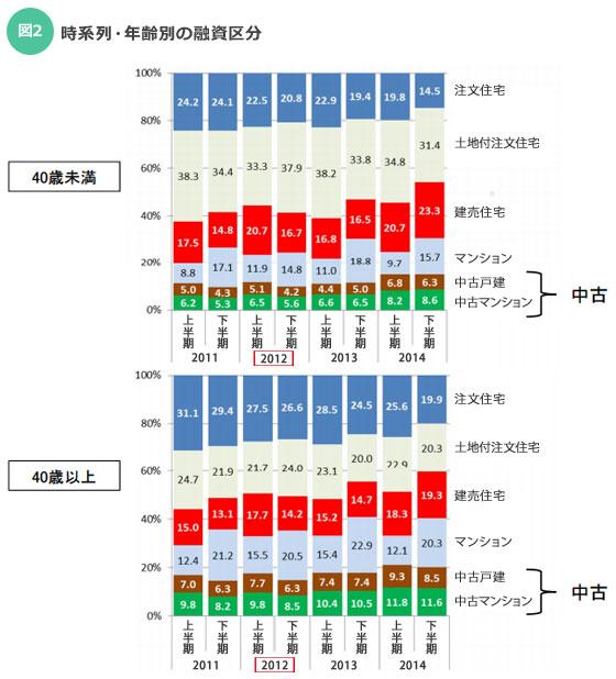 【画像1】時系列・年齢別の融資区分(出典:「2014年度フラット35利用者調査」住宅金融支援機構)