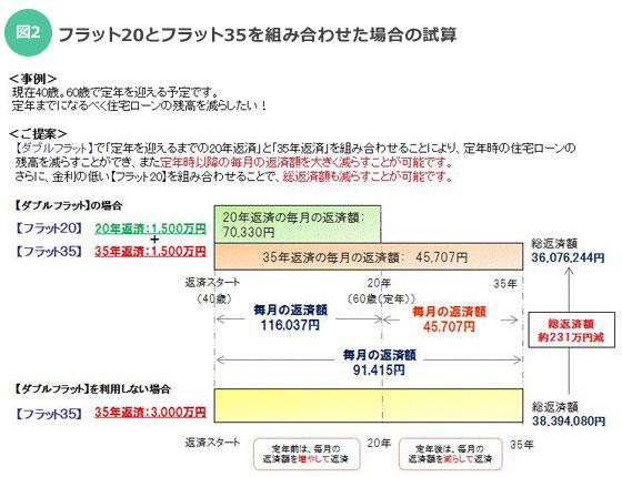 【画像2】フラット20とフラット35を組み合わせた場合の試算(出典:フラット35サイト)