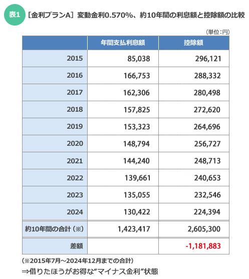 【表1】[金利プランA]変動金利0.570%、約10年間の利息額と控除額の比較