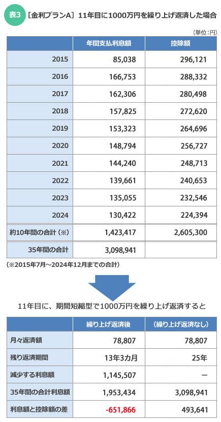 【表3】[金利プランA]11年目に1000万円を繰り上げ返済した場合(金利0.570%が35年続くと仮定した場合)