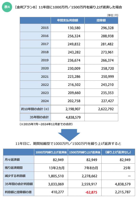 【表4】[金利プランB]11年目に1000万円/1500万円を繰り上げ返済した場合(金利0.875%が35年続くと仮定した場合)
