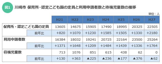 【図1】保育所申請率とあわせて保育所・認定こども園の定員数も右肩上がりの川崎市。川崎市の資料をもとに筆者作成