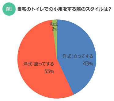 【図1】もちろん男性を対象としたアンケートです(SUUMOジャーナル)