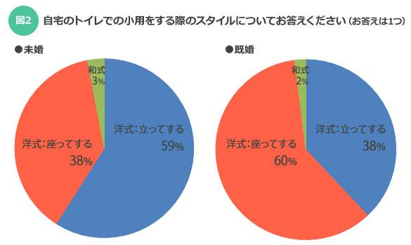 【図2】左:独身男性、右:既婚男性(SUUMOジャーナル)
