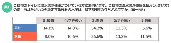 【図1】「3:普通」を選んだ中間派は男女の出現率に大きな違いはない