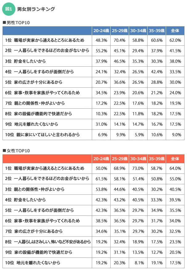 【図1】今回のアンケートは複数回答可能。女性のほうが男性より回答総数が多く、実家のありがたみを実感している項目は多い
