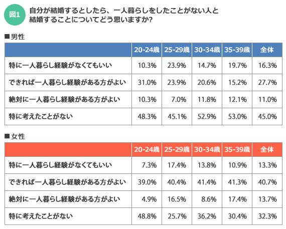 【図1】相手に一人暮らし経験を望んでいる世代は、男性だと20代前半がもっとも多く、女性は30代後半がもっとも多い結果となった。