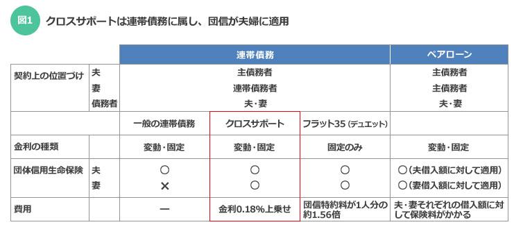 【図1】クロスサポートは連帯債務に属し、団信が夫婦に適用(筆者作成)
