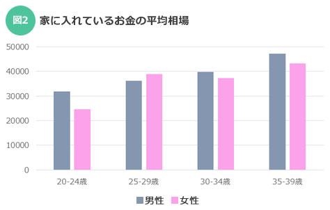 【図2】実家に入れるお金の金額に困った際は、図の平均相場を参考にしよう!