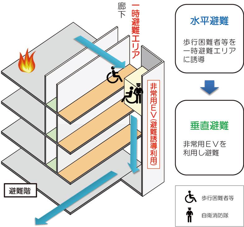 【画像2】垂直避難経路のイメージ(出典:竹中工務店)