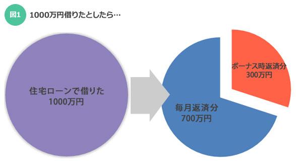 【図1】1000万円借りたとしたら…(SUUMOジャーナル)