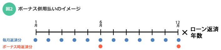 【図2】ボーナス時併用返済のイメージ(ボーナス時返済が6月と12月の場合)(SUUMOジャーナル)