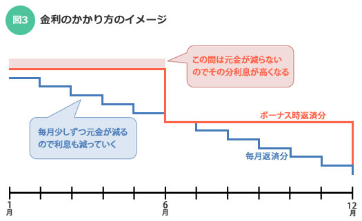 【図3】それぞれのローンの金利のかかり方(SUUMOジャーナル)