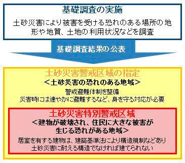 【画像1】改正後の「土砂災害防止法」では基礎調査結果の公表が義務づけられた<出典>広島県作成の資料に一部説明を加えたもの