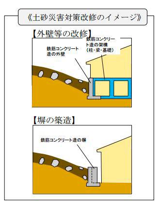 【画像2】土砂災害対策改修のイメージ。外壁の改修や塀の築造などが補助の対象となる<出典>広島県作成の資料より