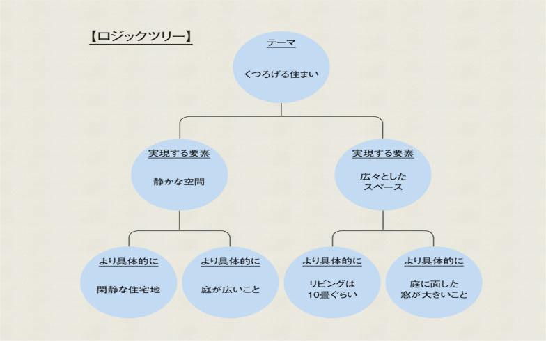 【画像2】ロジックツリー(HOUSING編集部)