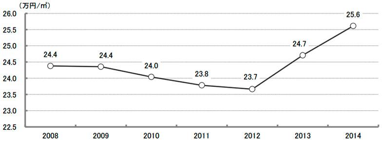【画像1】平均建築費単価の推移(出典:住宅生産団体連合会「2014年度戸建注文住宅の顧客実態調査」)