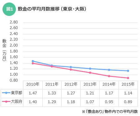礼金の平均月数推移(東京・大阪)