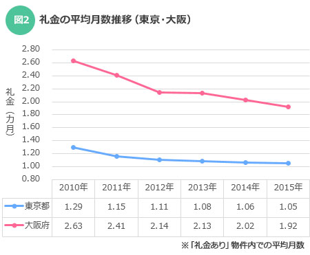 敷金の平均月数推移(東京・大阪)