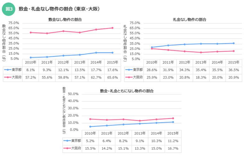 【図3】敷金・礼金なし物件の割合(東京・大阪)。大阪は「敷金なし」が半数以上。東京も大阪も「敷金なし」及び「敷金・礼金ともになし」が増加