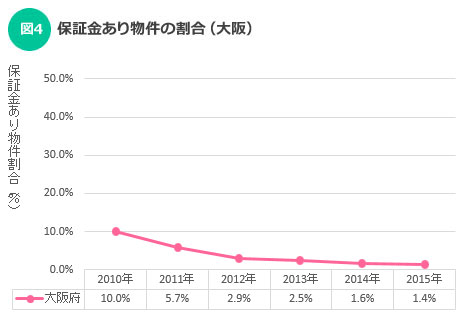 【図4】保証金あり物件の割合(大阪)