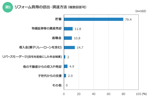 【図1】リフォーム費用の捻出・調達方法(複数回答可)(出典:長谷工総合研究所「CRI」2015年9月号(No.445))