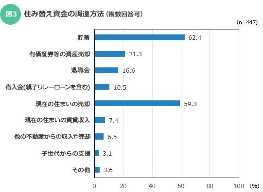 【図3】住み替え資金の調達方法(複数回答可)(出典:長谷工総合研究所「CRI」2015年9月号(No.445))