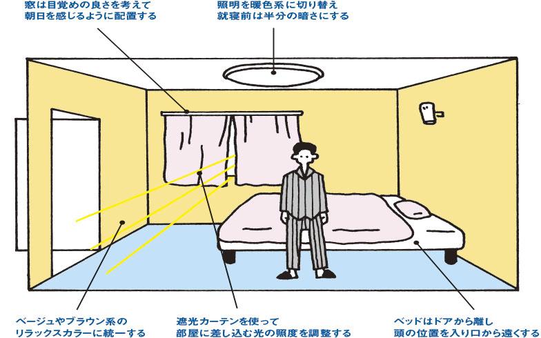 【画像1】断面イラストで解説!睡眠環境を整える寝室づくりの条件(HOUSING編集部)